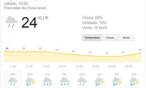 Fortes chuvas estão previstas para o primeiro fim de semana de Dezembro